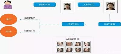 人脸客流识别系统角度图3