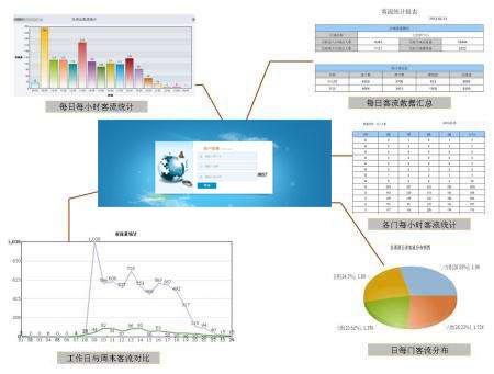 浅说智能视频的客流分析对经营者的帮助