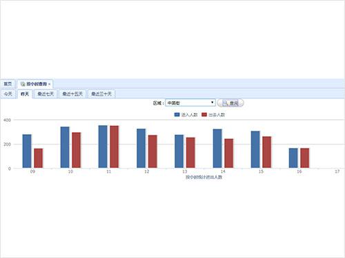 俊竹客流统计案例:中英街博物馆使用客流系统的成功案例1